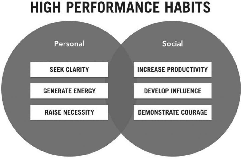 high performance habits the six habits