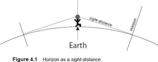 horizon as a sight-distance
