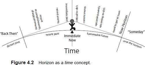 horizon as a time concept