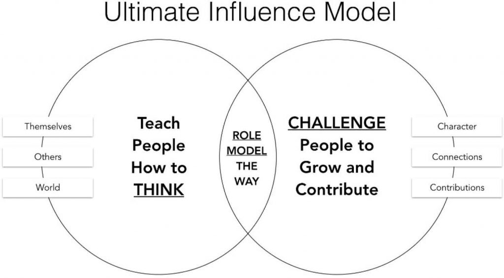 Ultimate influence model