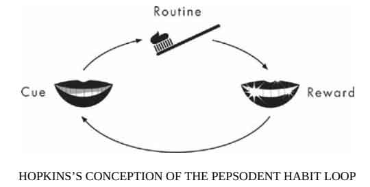 hopkin's conception of the pepsodent habit loop