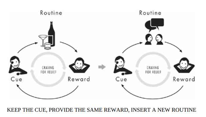 The power of habit: insert a new routine