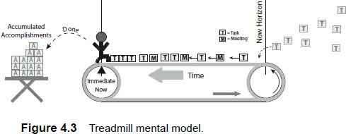 treadmill mental model