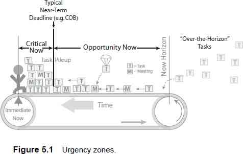 urgency zones
