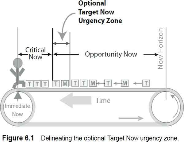 delineating the optional target now urgency zone