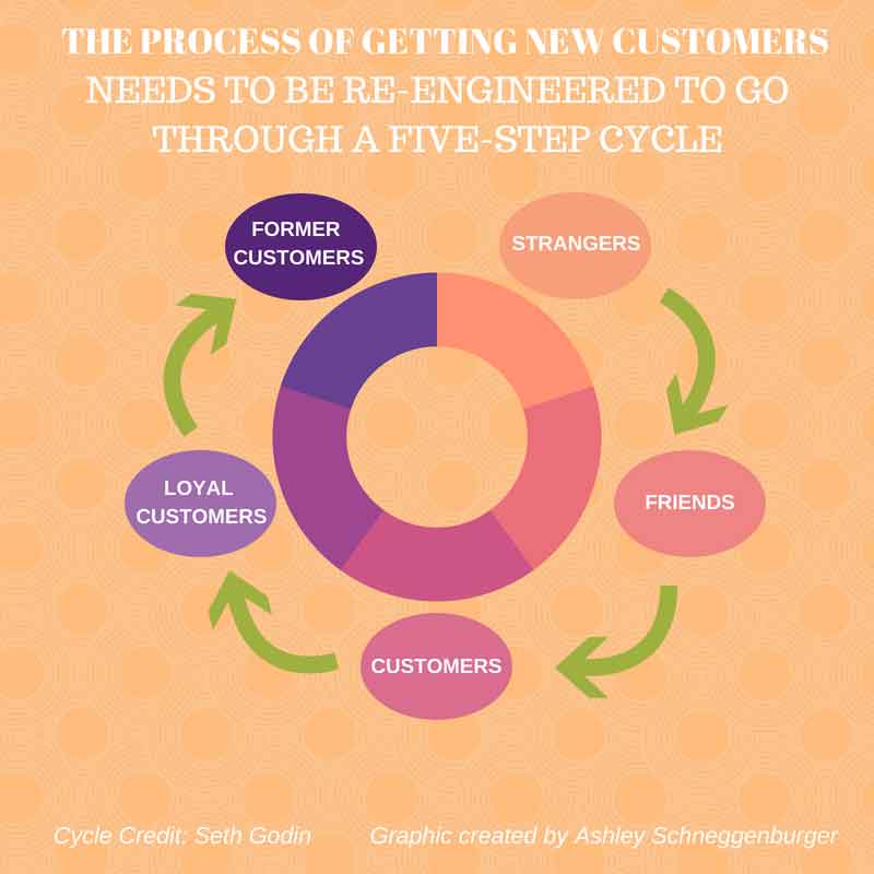 permission marketing cycle
