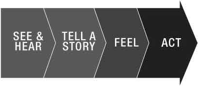 stories in crucial conversations